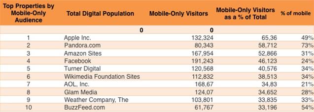 Dados de websites mais usados em mobile
